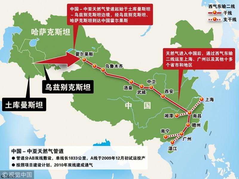 哈向中国出口天然气规模将增至每年